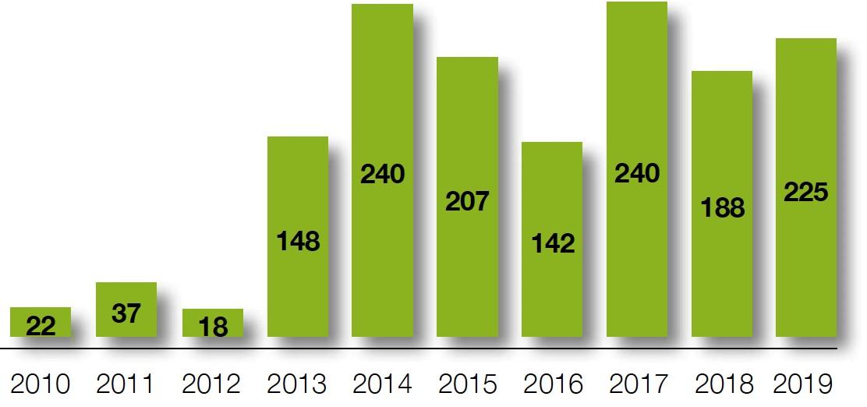 exécutions qisas depuis 2010 iran
